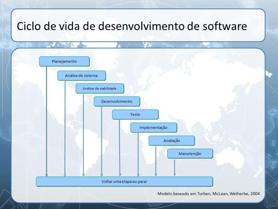 Ciclo de vida de desenvolvimento de software Implementação Avaliação Análise da viabilidade Manutenção Planejamento Análise do sistema Teste Desenvolv