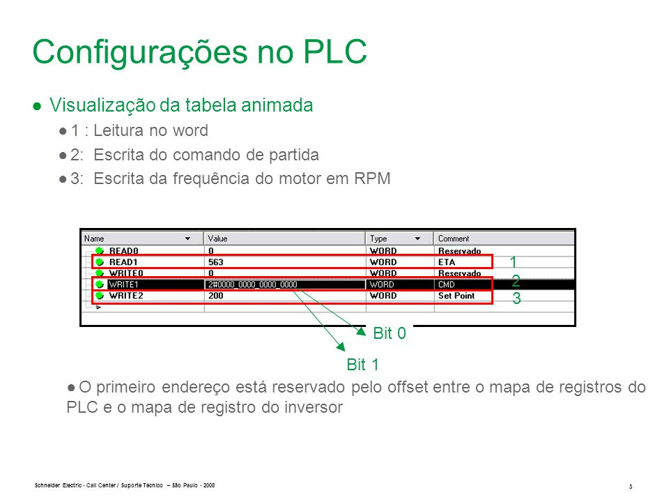 Schneider Electric 3 - Call Center / Suporte Técnico – São Paulo - 2008 Configurações no PLC ● Visualização da tabela animada ●1 : Leitura no word ●2: