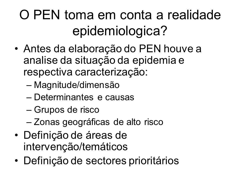 O PEN toma em conta a realidade epidemiologica? Antes da elaboração do PEN houve a analise da situação da epidemia e respectiva caracterização: –Magni