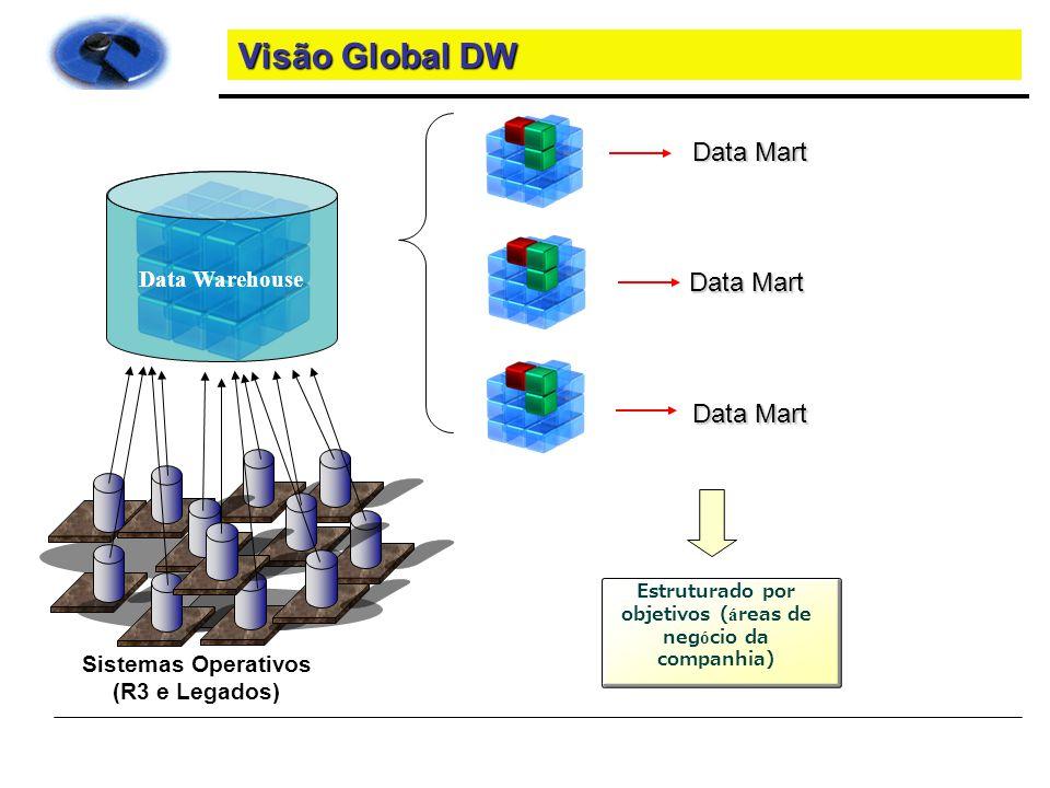 Arquitetura do BW 生データ Dados Data Warehouse R/3 e Legados Data Warehouse para tomada de decisoes e desenvolvimento de novos negocios Data Mart estruturado por objetivos ALERTA Relatorio / Analise / Descobrimento Análise Exceções Data Mining