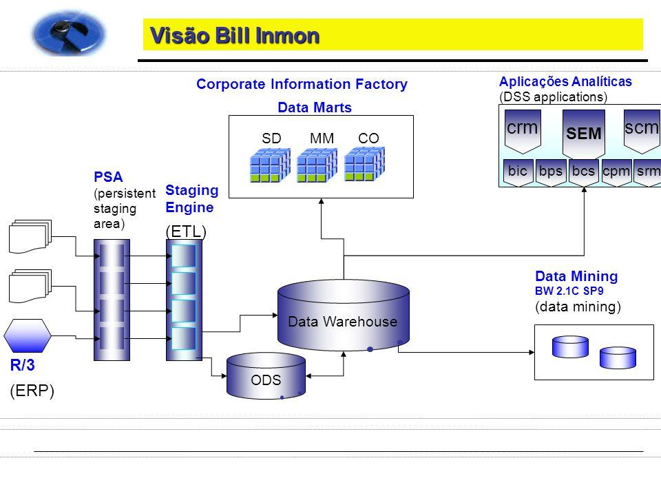 Visão Bill Inmon Data Warehouse para Inmon é apenas um tabelão uma flat-table, que pode ser implementada utilizando uma modelagem genérica.