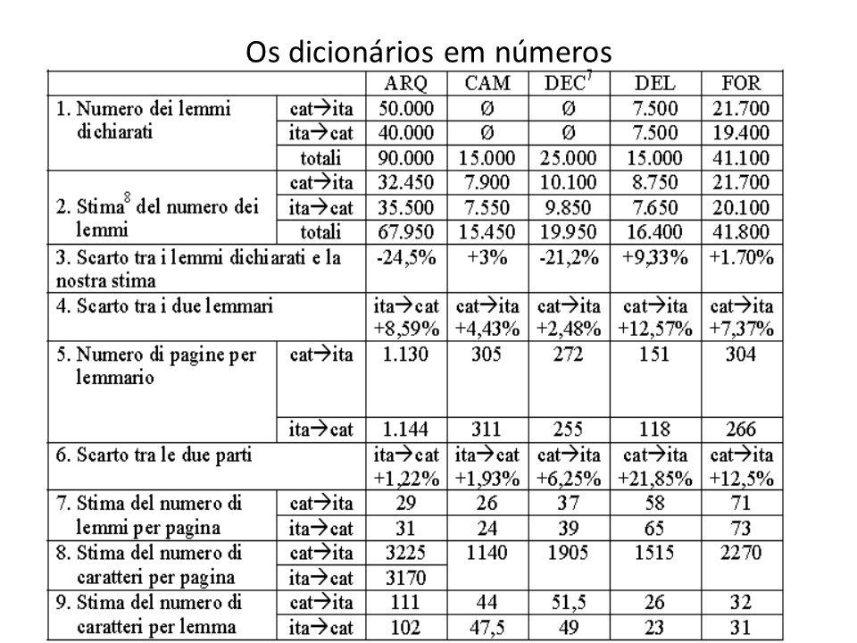 Os dicionários em números