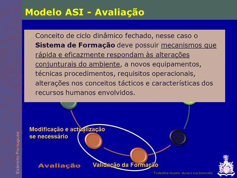 Exército Português Modelo ASI - Avaliação  Conceito de ciclo dinâmico fechado, nesse caso o Sistema de Formação deve possuir mecanismos que rápida e