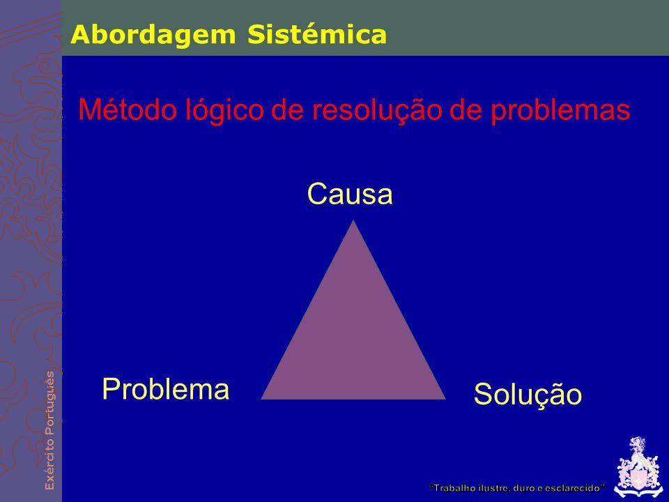Exército Português Problema Solução Causa Método lógico de resolução de problemas Abordagem Sistémica