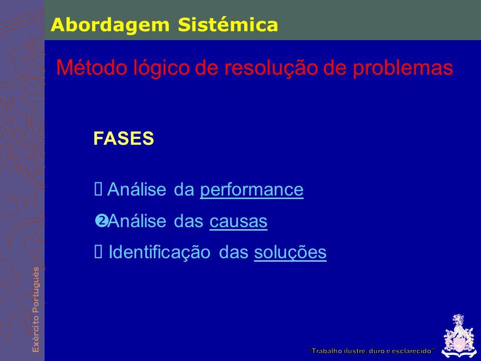Exército Português FASES  Análise da performance  Análise das causas  Identificação das soluções Abordagem Sistémica Método lógico de resolução de