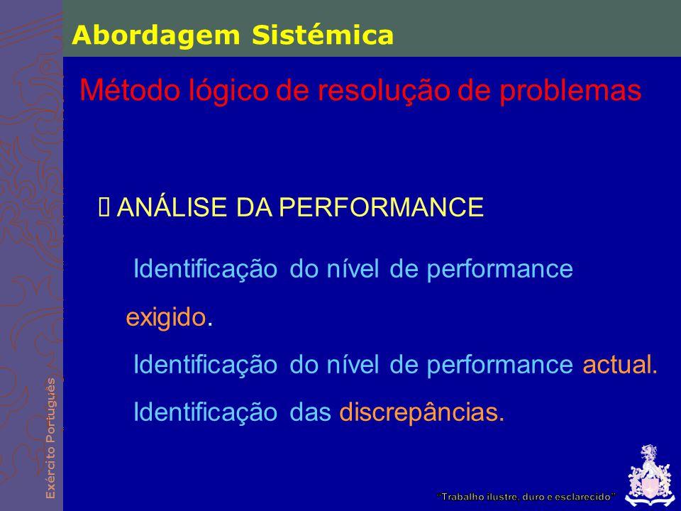 Exército Português  ANÁLISE DA PERFORMANCE Identificação do nível de performance exigido. Identificação do nível de performance actual. Identificação