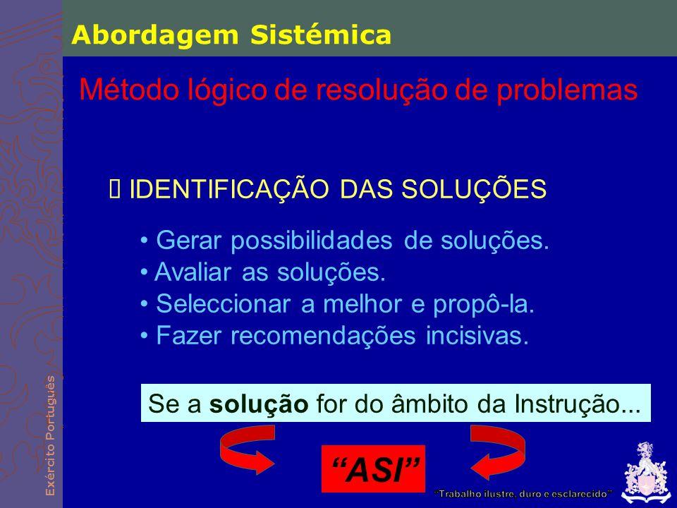 Exército Português  IDENTIFICAÇÃO DAS SOLUÇÕES Gerar possibilidades de soluções. Avaliar as soluções. Seleccionar a melhor e propô-la. Fazer recomend