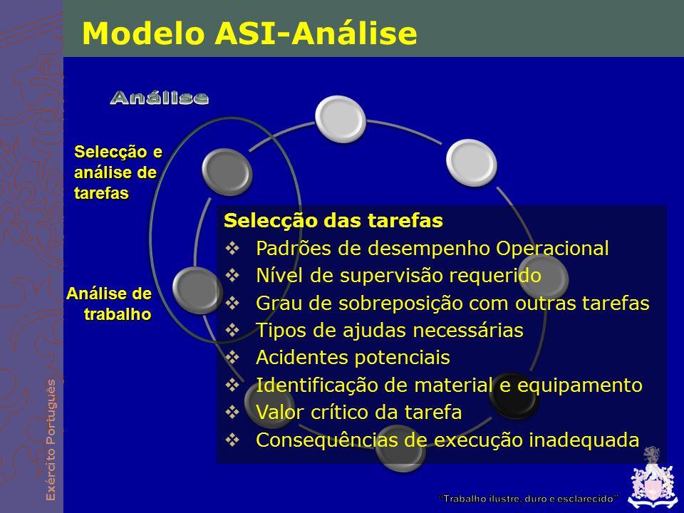 Exército Português Selecção e análise de tarefas Análise de trabalho Selecção das tarefas  Padrões de desempenho Operacional  Nível de supervisão re