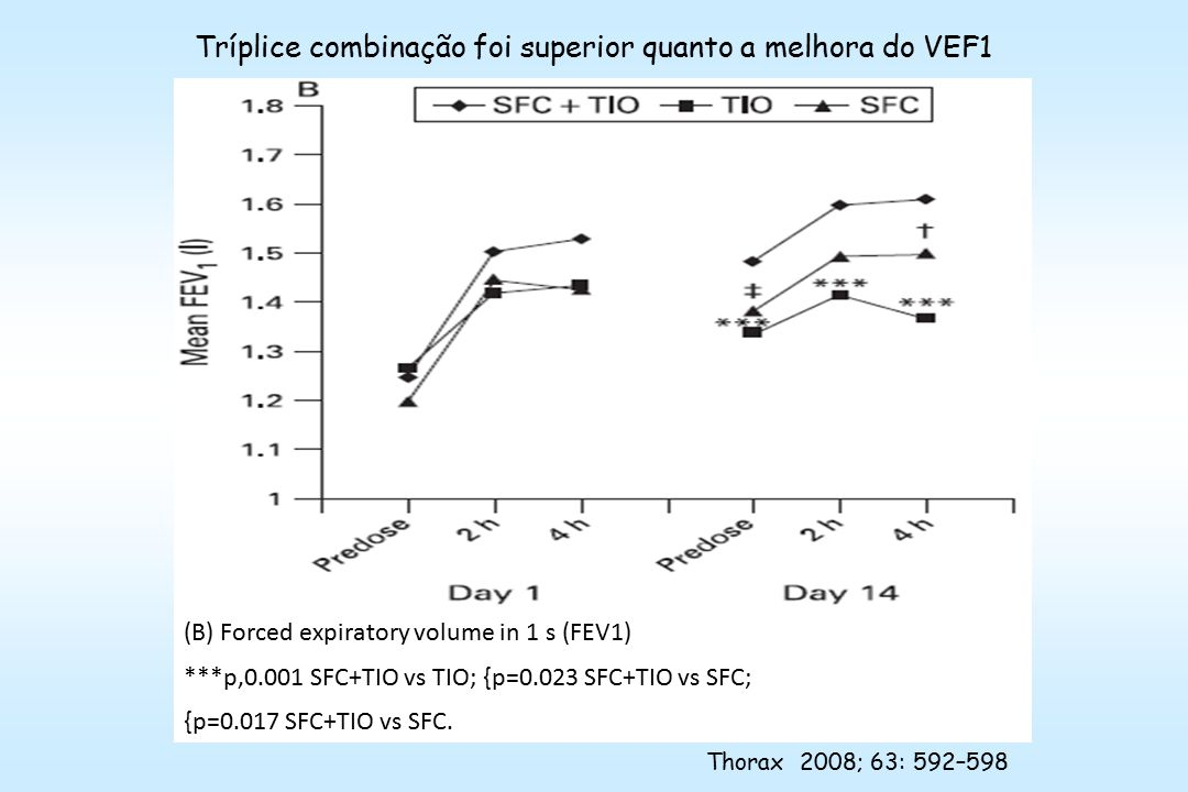 (B) Forced expiratory volume in 1 s (FEV1) ***p,0.001 SFC+TIO vs TIO; {p=0.023 SFC+TIO vs SFC; {p=0.017 SFC+TIO vs SFC.