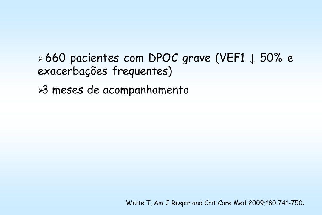  660 pacientes com DPOC grave (VEF1 ↓ 50% e exacerbações frequentes)  3 meses de acompanhamento Welte T, Am J Respir and Crit Care Med 2009;180:741-750.
