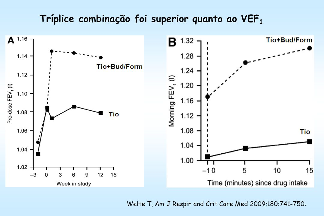 Tríplice combinação foi superior quanto ao VEF 1 Welte T, Am J Respir and Crit Care Med 2009;180:741-750.