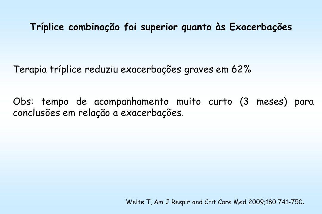 Tríplice combinação foi superior quanto às Exacerbações Terapia tríplice reduziu exacerbações graves em 62% Obs: tempo de acompanhamento muito curto (3 meses) para conclusões em relação a exacerbações.
