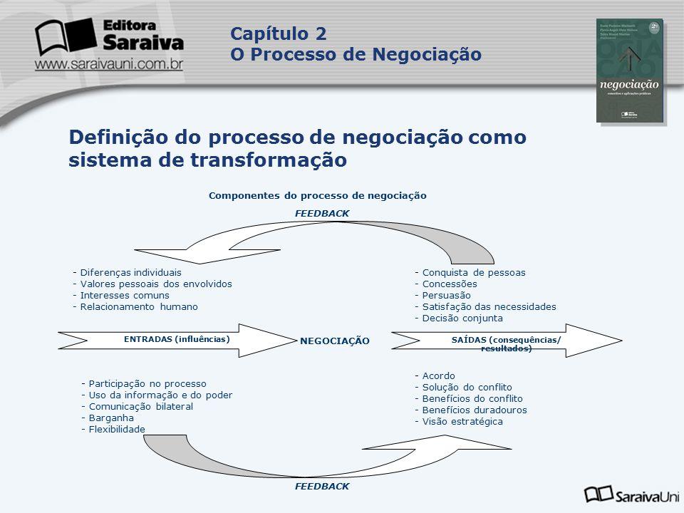 Capa da Obra Capítulo 2 O Processo de Negociação Definição do processo de negociação como sistema de transformação Componentes do processo de negociação FEEDBACK - Diferenças individuais - Valores pessoais dos envolvidos - Interesses comuns - Relacionamento humano - Conquista de pessoas - Concessões - Persuasão - Satisfação das necessidades - Decisão conjunta ENTRADAS (influências)SAÍDAS (consequências/ resultados) NEGOCIAÇÃO - Participação no processo - Uso da informação e do poder - Comunicação bilateral - Barganha - Flexibilidade - Acordo - Solução do conflito - Benefícios do conflito - Benefícios duradouros - Visão estratégica FEEDBACK