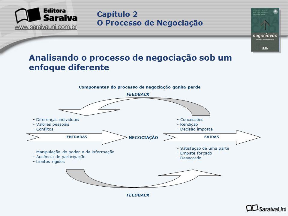 Capa da Obra Capítulo 2 O Processo de Negociação Analisando o processo de negociação sob um enfoque diferente Componentes do processo de negociação ganha-perde FEEDBACK - Diferenças individuais - Valores pessoais - Conflitos - Concessões - Rendição - Decisão imposta ENTRADASSAÍDAS NEGOCIAÇÃO - Manipulação do poder e da informação - Ausência de participação - Limites rígidos - Satisfação de uma parte - Empate forçado - Desacordo FEEDBACK