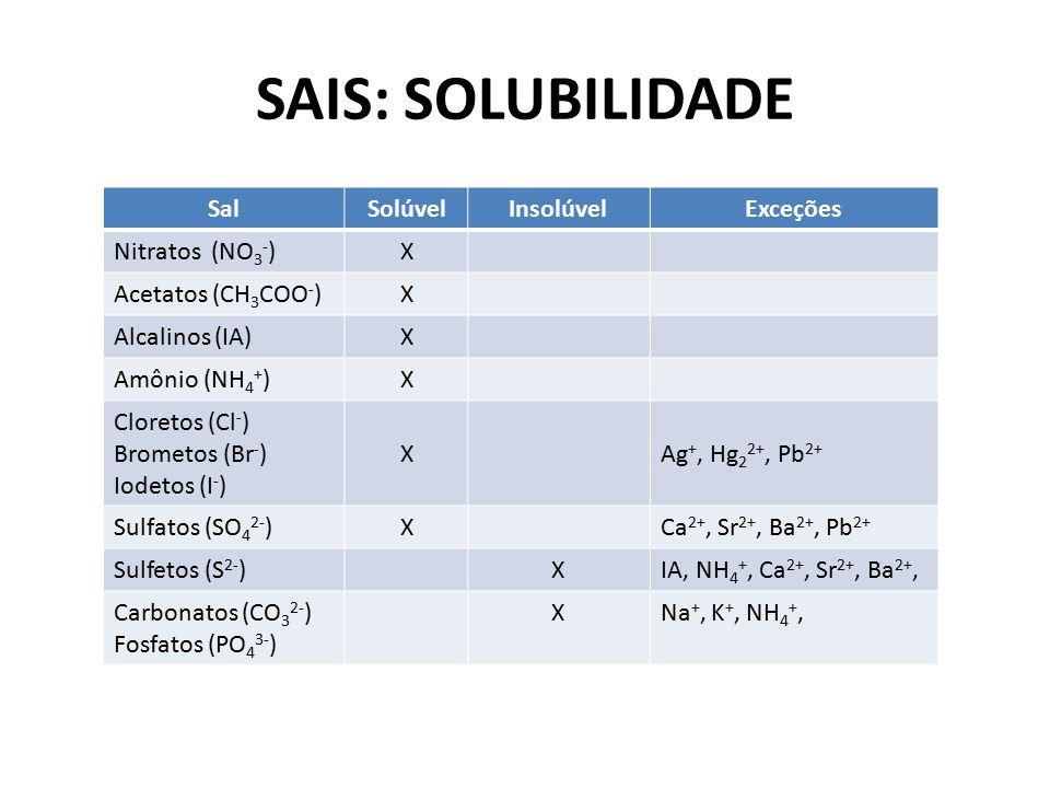 SAIS: SOLUBILIDADE SalSolúvelInsolúvelExceções Nitratos (NO 3 - )X Acetatos (CH 3 COO - )X Alcalinos (IA)X Amônio (NH 4 + )X Cloretos (Cl - ) Brometos