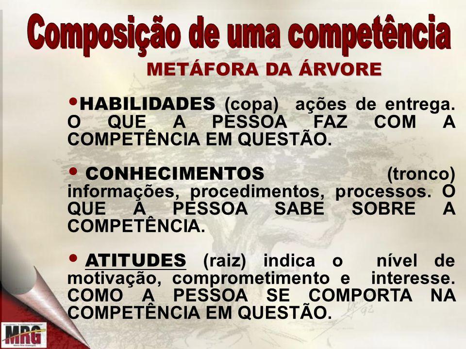 METÁFORA DA ÁRVORE METÁFORA DA ÁRVORE HABILIDADES (copa) ações de entrega.