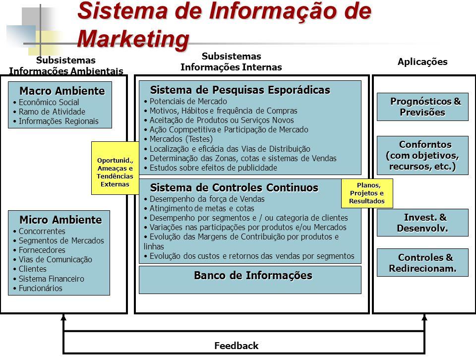 Sistema de Informação de Marketing Macro Ambiente Econômico Social Ramo de Atividade Informações Regionais Micro Ambiente Concorrentes Segmentos de Me