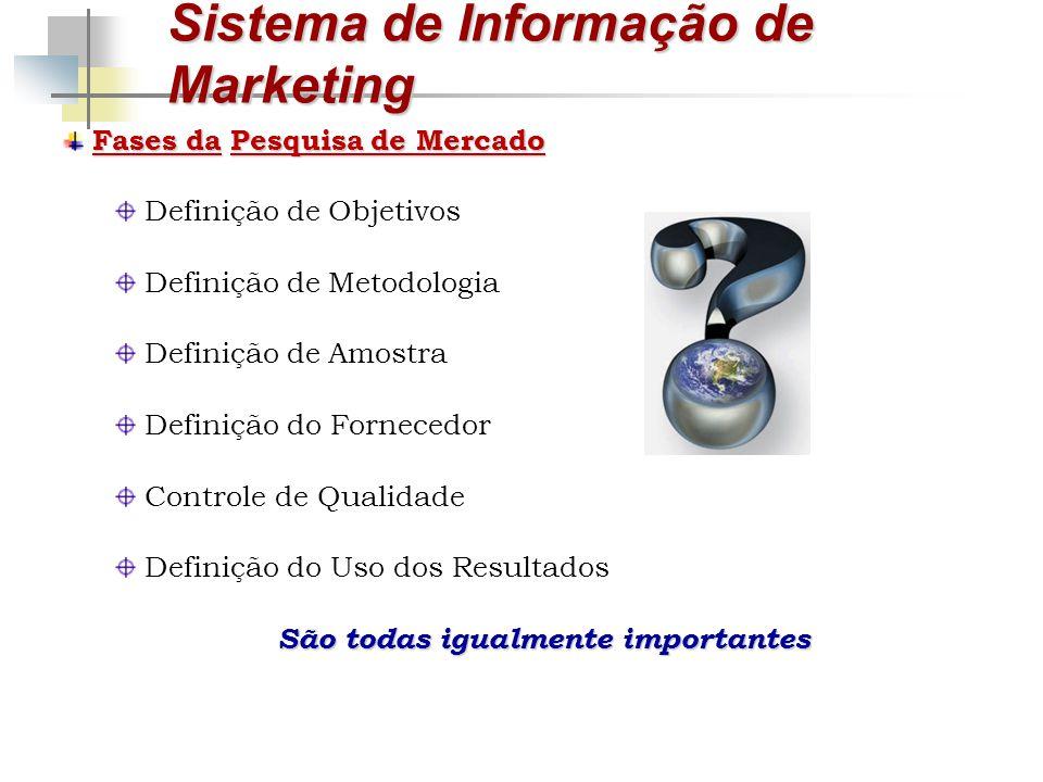 Sistema de Informação de Marketing Fases daPesquisa de Mercado Fases da Pesquisa de Mercado Definição de Objetivos Definição de Metodologia Definição