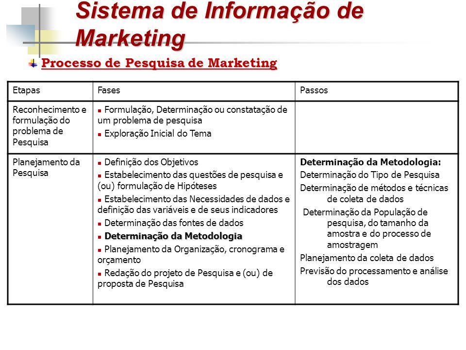 Sistema de Informação de Marketing Processo de Pesquisa de Marketing EtapasFasesPassos Reconhecimento e formulação do problema de Pesquisa Formulação,