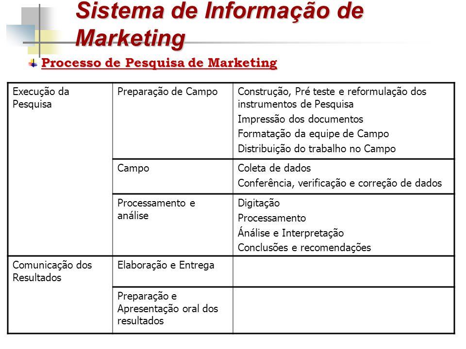 Sistema de Informação de Marketing Processo de Pesquisa de Marketing Execução da Pesquisa Preparação de CampoConstrução, Pré teste e reformulação dos