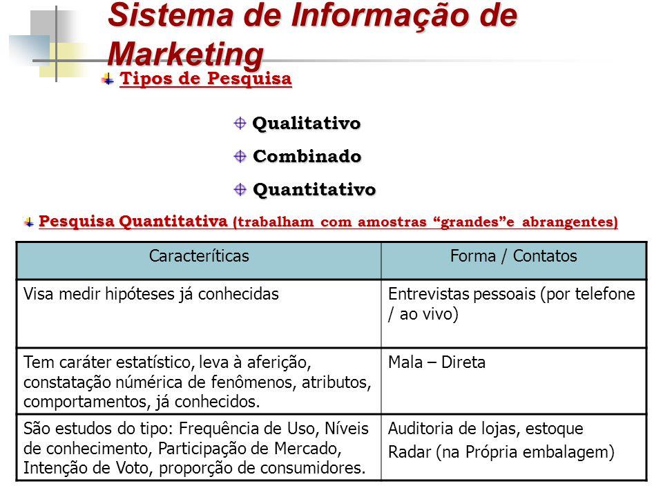 Sistema de Informação de Marketing Tipos de Pesquisa Qualitativo Combinado Combinado Quantitativo Quantitativo Pesquisa Quantitativa (trabalham com am