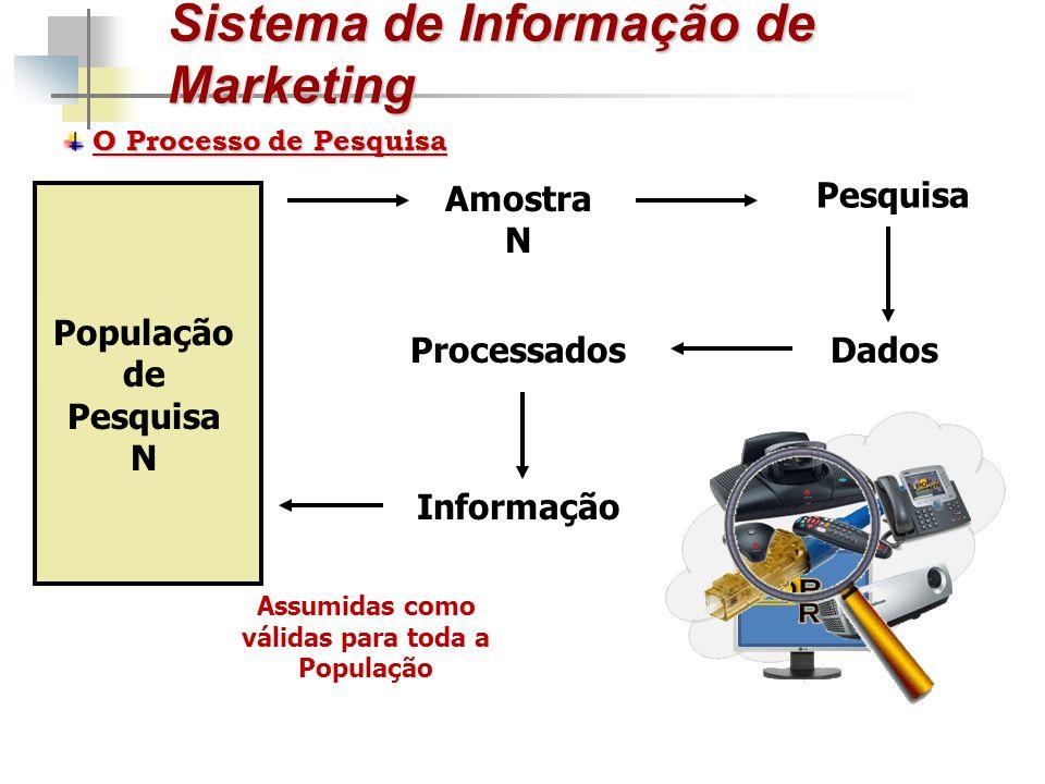 Sistema de Informação de Marketing O Processo de Pesquisa População de Pesquisa N Amostra N Pesquisa DadosProcessados Informação Assumidas como válida