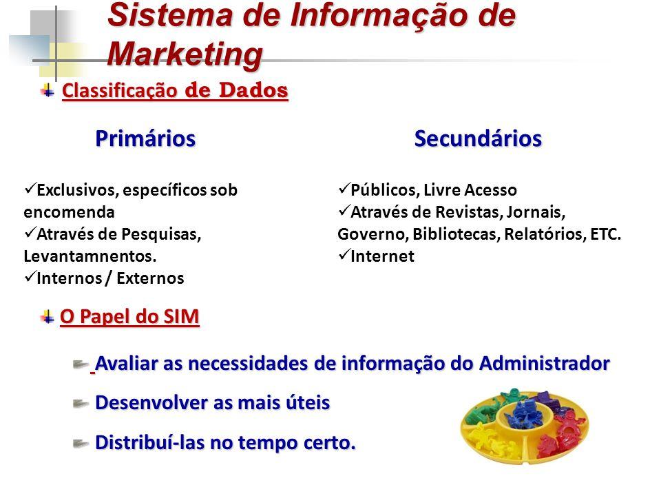 Sistema de Informação de Marketing Classificação de Dados Exclusivos, específicos sob encomenda Através de Pesquisas, Levantamnentos. Internos / Exter