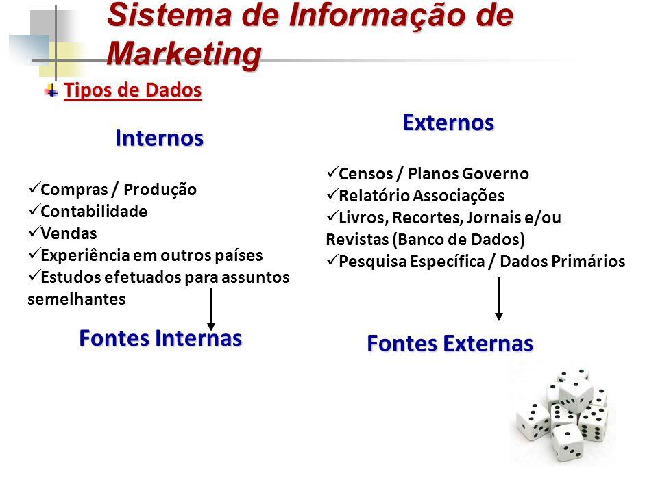 Sistema de Informação de Marketing Tipos de Dados Compras / Produção Contabilidade Vendas Experiência em outros países Estudos efetuados para assuntos