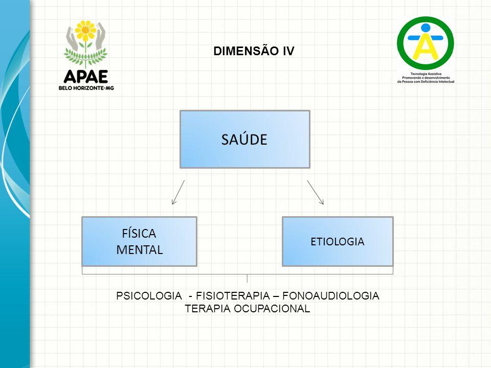 SAÚDE FÍSICA MENTAL ETIOLOGIA DIMENSÃO IV PSICOLOGIA - FISIOTERAPIA – FONOAUDIOLOGIA TERAPIA OCUPACIONAL