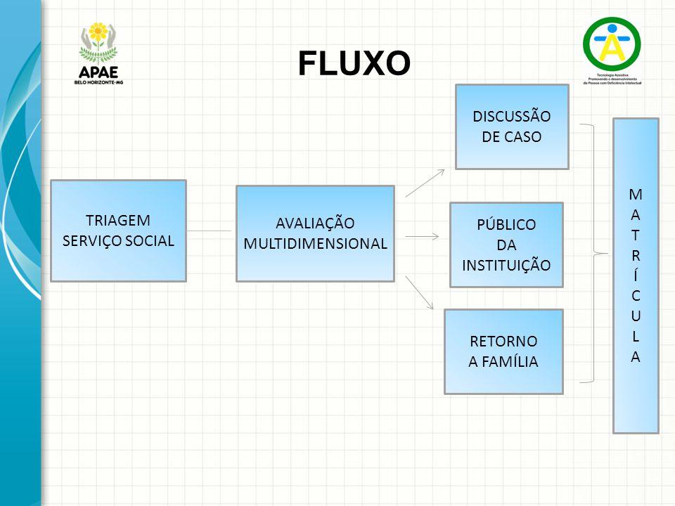 FLUXO TRIAGEM SERVIÇO SOCIAL AVALIAÇÃO MULTIDIMENSIONAL DISCUSSÃO DE CASO PÚBLICO DA INSTITUIÇÃO RETORNO A FAMÍLIA MATRÍCULAMATRÍCULA
