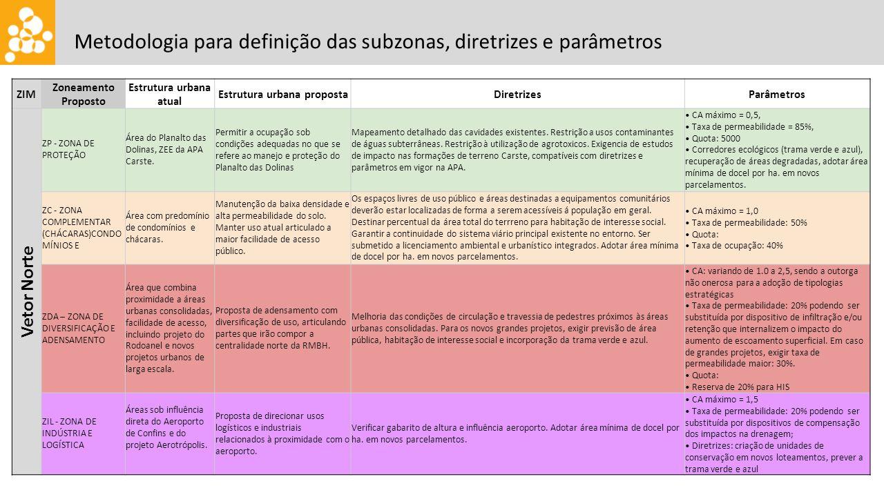 Metodologia para definição das subzonas, diretrizes e parâmetros ZIM Zoneamento Proposto Estrutura urbana atual Estrutura urbana propostaDiretrizesParâmetros Vetor Norte ZP - ZONA DE PROTEÇÃO Área do Planalto das Dolinas, ZEE da APA Carste.