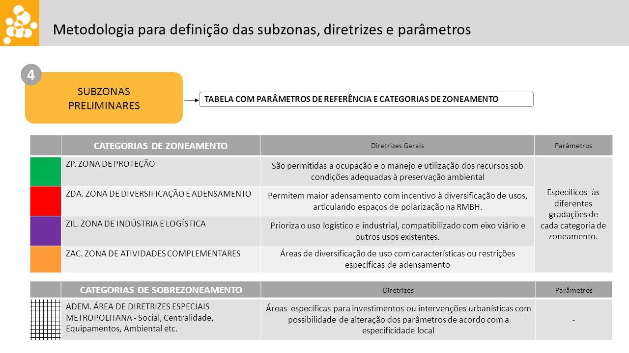 SUBZONAS PRELIMINARES 4 TABELA COM PARÂMETROS DE REFERÊNCIA E CATEGORIAS DE ZONEAMENTO CATEGORIAS DE ZONEAMENTO Diretrizes GeraisParâmetros ZP.