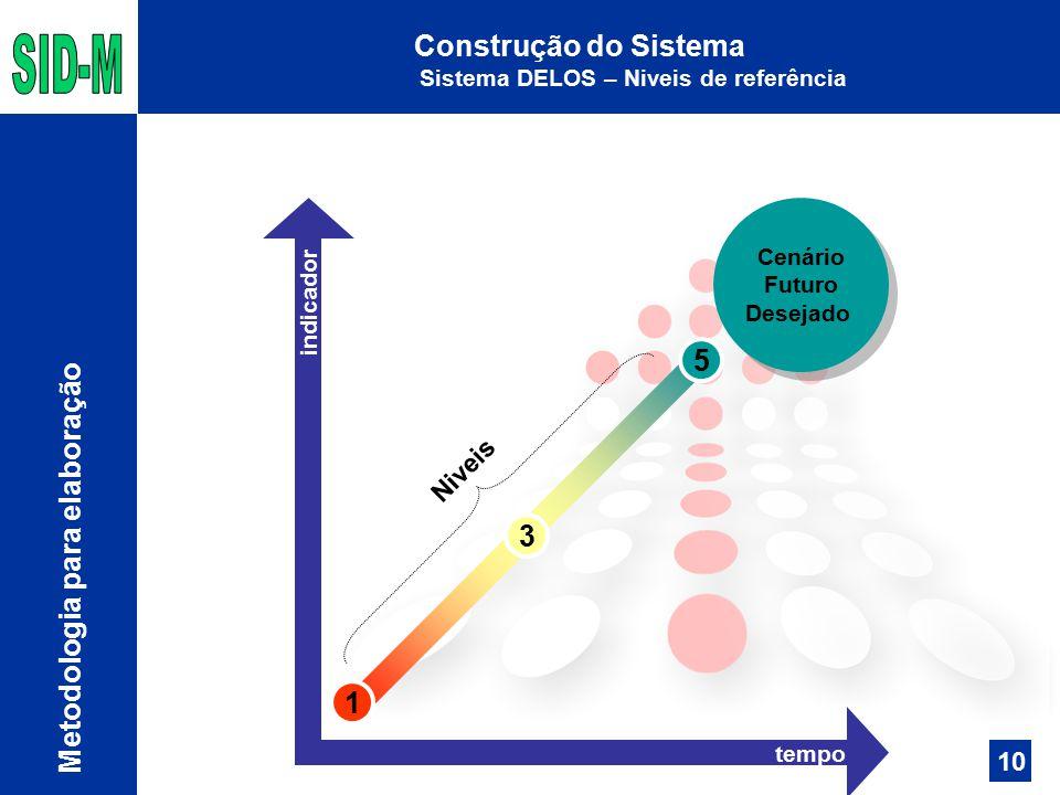 Construção do Sistema Sistema DELOS – Niveis de referência Metodologia para elaboração 1 3 5 Cenário Futuro Desejado Cenário Futuro Desejado tempo indicador Niveis 10