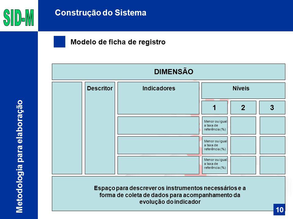 123 Construção do Sistema Modelo de ficha de registro Metodologia para elaboração DIMENSÃO Menor ou igual a taxa de referência (%) Descritor Indicador