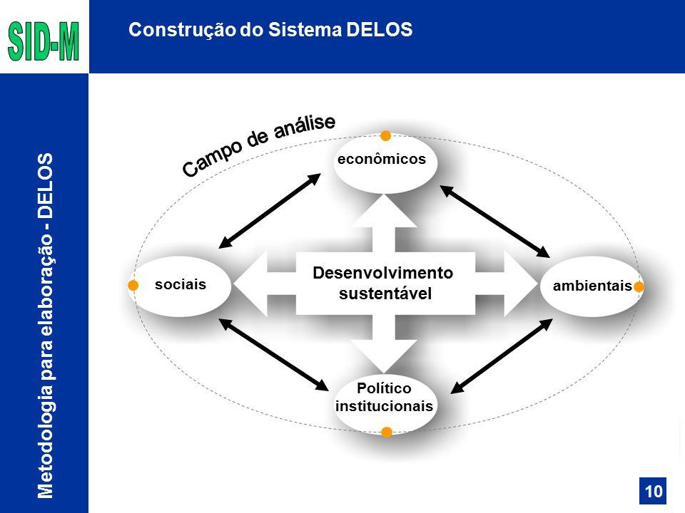 Construção do Sistema DELOS Metodologia para elaboração - DELOS sociais Político institucionais econômicos ambientais Desenvolvimento sustentável 10