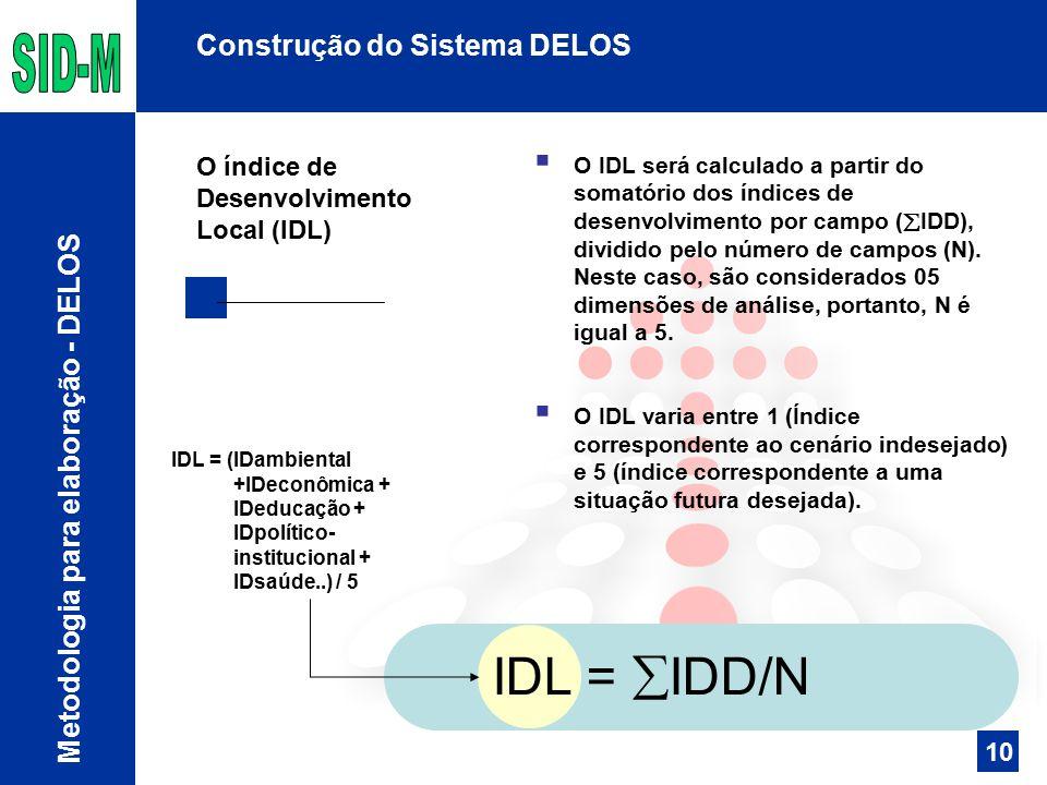 Construção do Sistema DELOS  O IDL será calculado a partir do somatório dos índices de desenvolvimento por campo (  IDD), dividido pelo número de campos (N).