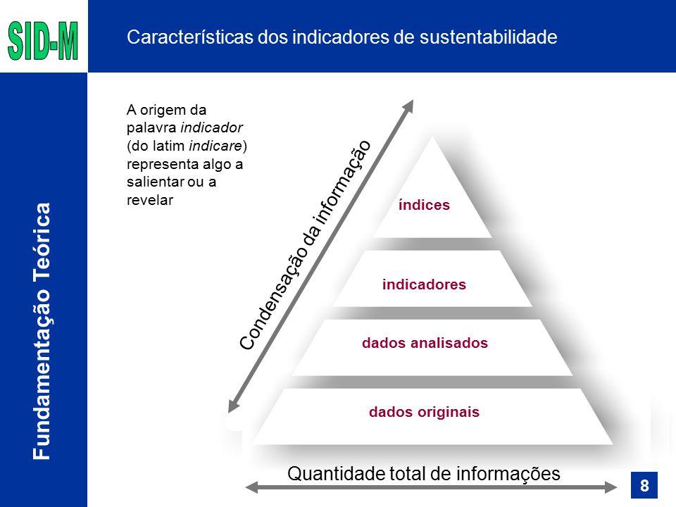 A origem da palavra indicador (do latim indicare) representa algo a salientar ou a revelar Fundamentação Teórica Quantidade total de informações Conde