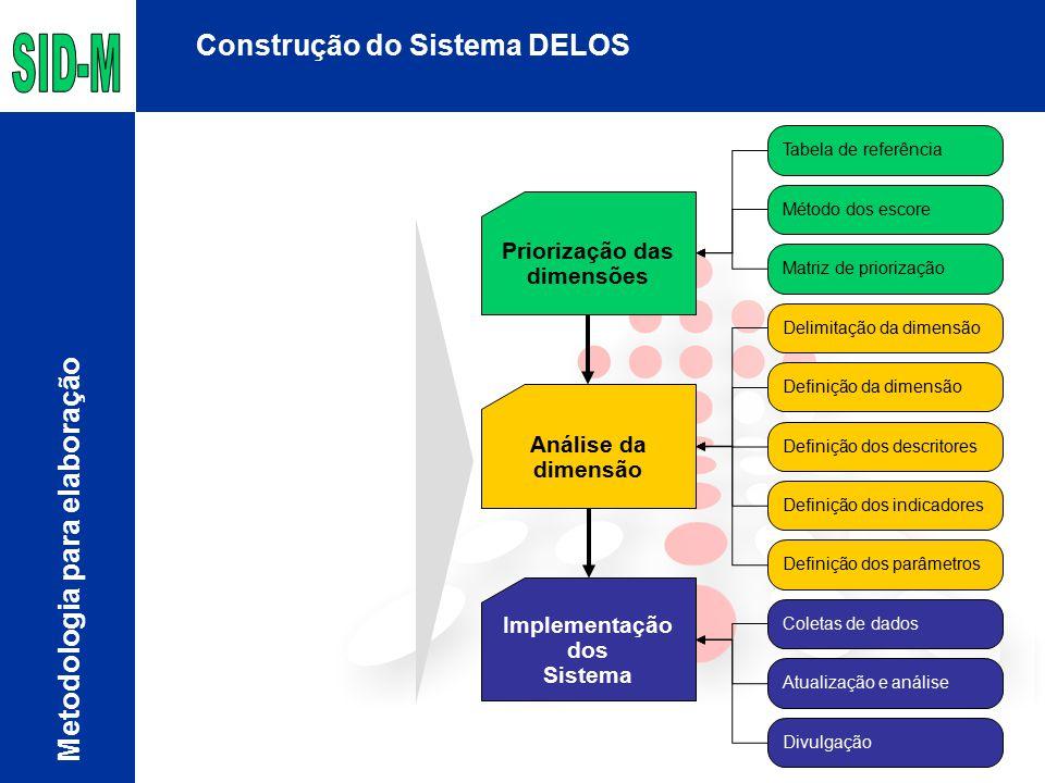 Construção do Sistema DELOS Metodologia para elaboração Priorização das dimensões Análise da dimensão Tabela de referência Método dos escore Matriz de priorização Definição dos descritores Definição dos indicadores Definição dos parâmetros Delimitação da dimensão Definição da dimensão Implementação dos Sistema Coletas de dados Atualização e análise Divulgação