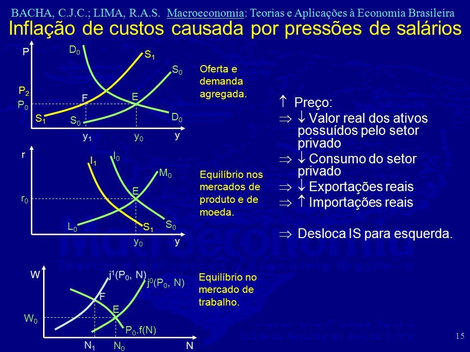 BACHA, C.J.C.; LIMA, R.A.S. Macroeconomia: Teorias e Aplicações à Economia Brasileira 15 Inflação de custos causada por pressões de salários D0D0 D0D0