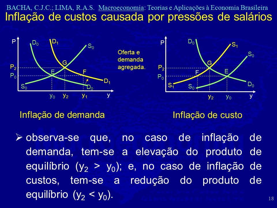 BACHA, C.J.C.; LIMA, R.A.S. Macroeconomia: Teorias e Aplicações à Economia Brasileira 18 Inflação de custos causada por pressões de salários Oferta e