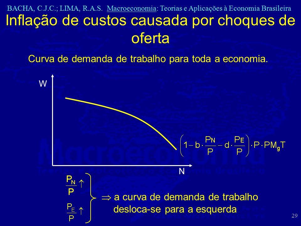 BACHA, C.J.C.; LIMA, R.A.S. Macroeconomia: Teorias e Aplicações à Economia Brasileira 29 Inflação de custos causada por choques de oferta W N Curva de