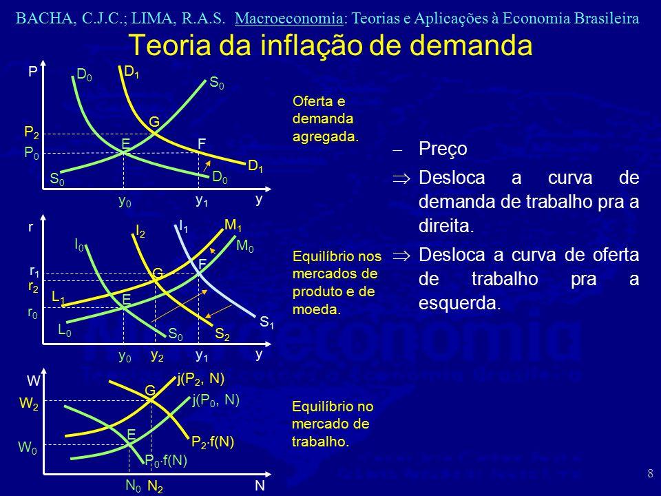 BACHA, C.J.C.; LIMA, R.A.S. Macroeconomia: Teorias e Aplicações à Economia Brasileira 8  Preço  Desloca a curva de demanda de trabalho pra a direita