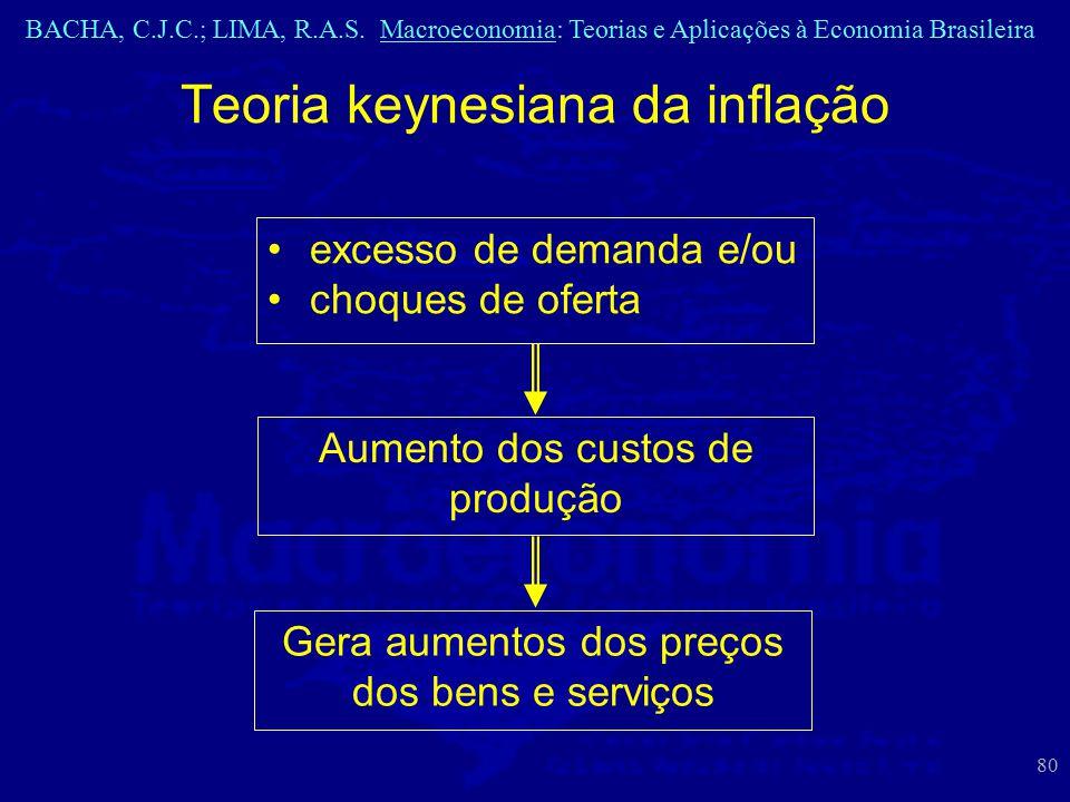 BACHA, C.J.C.; LIMA, R.A.S. Macroeconomia: Teorias e Aplicações à Economia Brasileira 80 Teoria keynesiana da inflação excesso de demanda e/ou choques