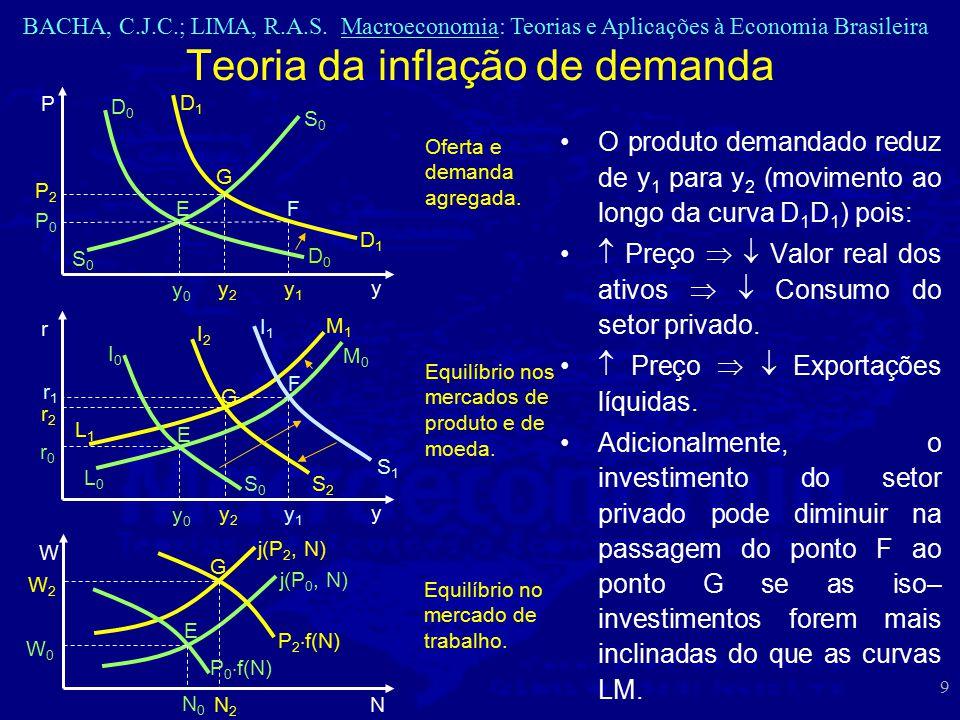 BACHA, C.J.C.; LIMA, R.A.S. Macroeconomia: Teorias e Aplicações à Economia Brasileira 9 O produto demandado reduz de y 1 para y 2 (movimento ao longo