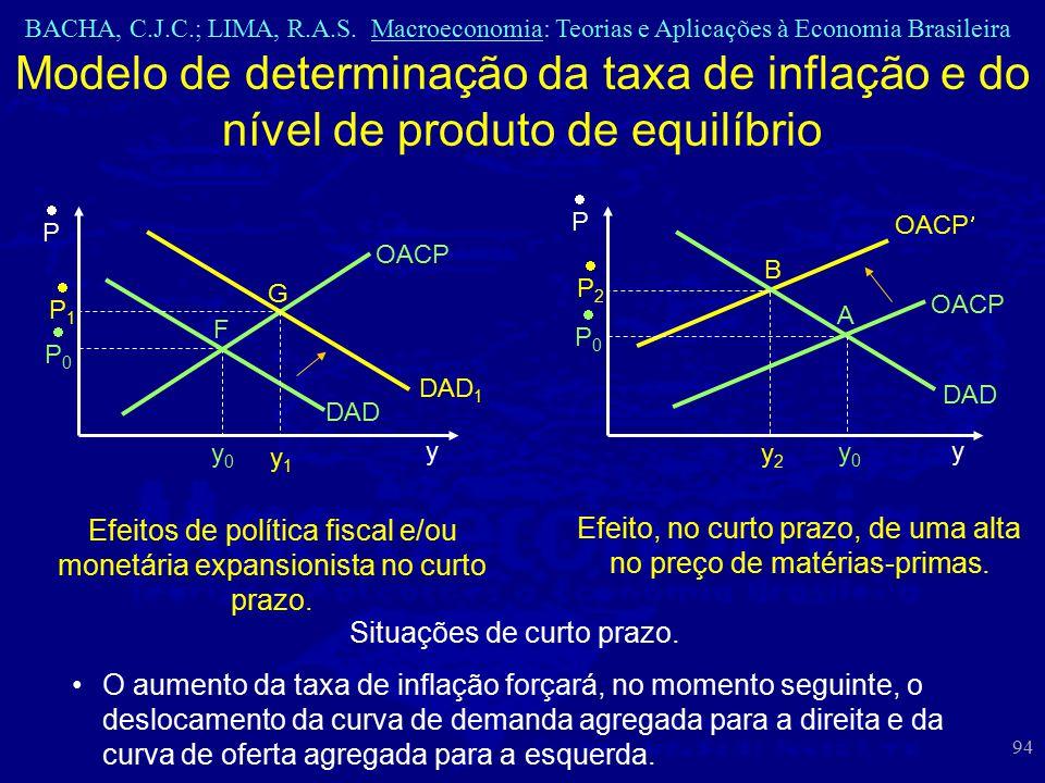 BACHA, C.J.C.; LIMA, R.A.S. Macroeconomia: Teorias e Aplicações à Economia Brasileira 94 Modelo de determinação da taxa de inflação e do nível de prod