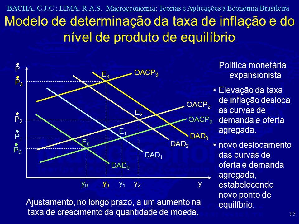 BACHA, C.J.C.; LIMA, R.A.S. Macroeconomia: Teorias e Aplicações à Economia Brasileira 95 Modelo de determinação da taxa de inflação e do nível de prod