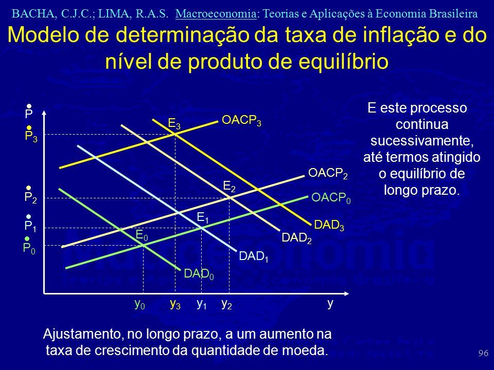 BACHA, C.J.C.; LIMA, R.A.S. Macroeconomia: Teorias e Aplicações à Economia Brasileira 96 Modelo de determinação da taxa de inflação e do nível de prod
