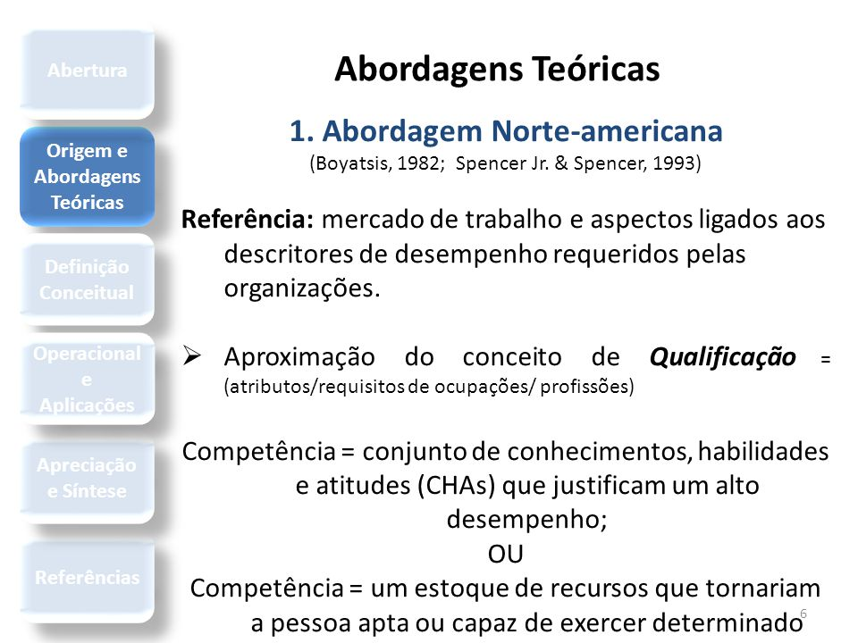 Abordagens Teóricas 6 1. Abordagem Norte-americana (Boyatsis, 1982; Spencer Jr. & Spencer, 1993) Referência: mercado de trabalho e aspectos ligados ao