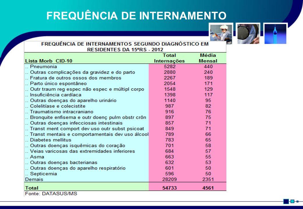 FREQUÊNCIA DE INTERNAMENTO