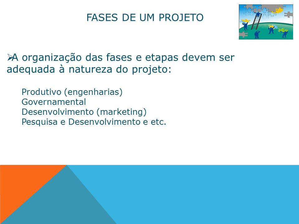 FASES DE UM PROJETO  A organização das fases e etapas devem ser adequada à natureza do projeto: Produtivo (engenharias) Governamental Desenvolvimento (marketing) Pesquisa e Desenvolvimento e etc.